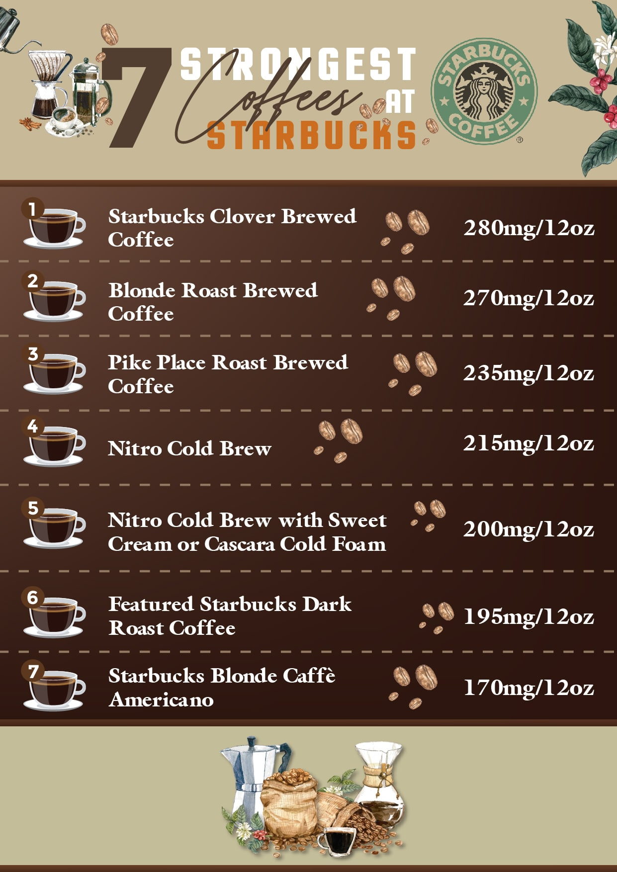 7 strongest coffees at Starbucks